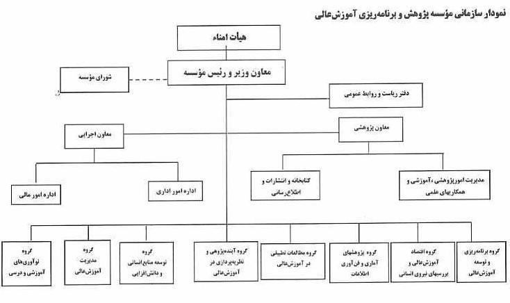 نمودار چارت سازمانی