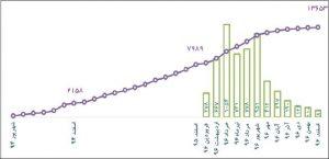 روند تعداد اعضای باشگاه از بدو تأسیس تا پایان سال 96
