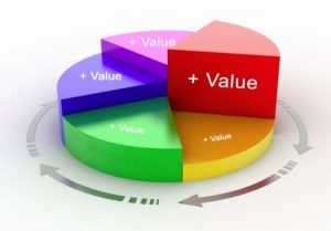 ارزش افزوده محصولات شرکت های دانش بنیان